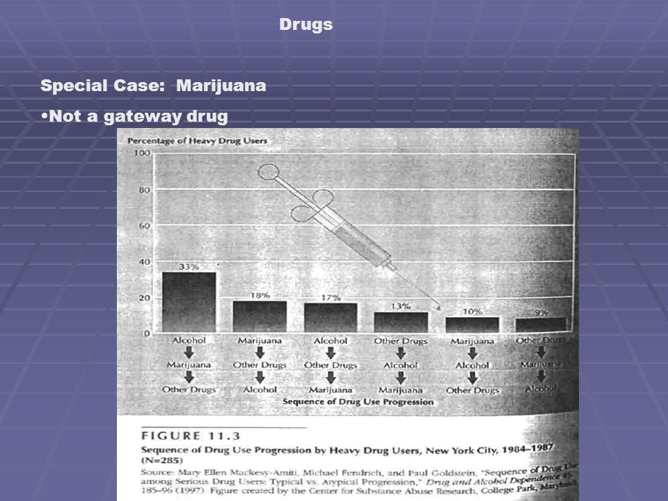 Drugs Special Case: Marijuana Not a gateway drug