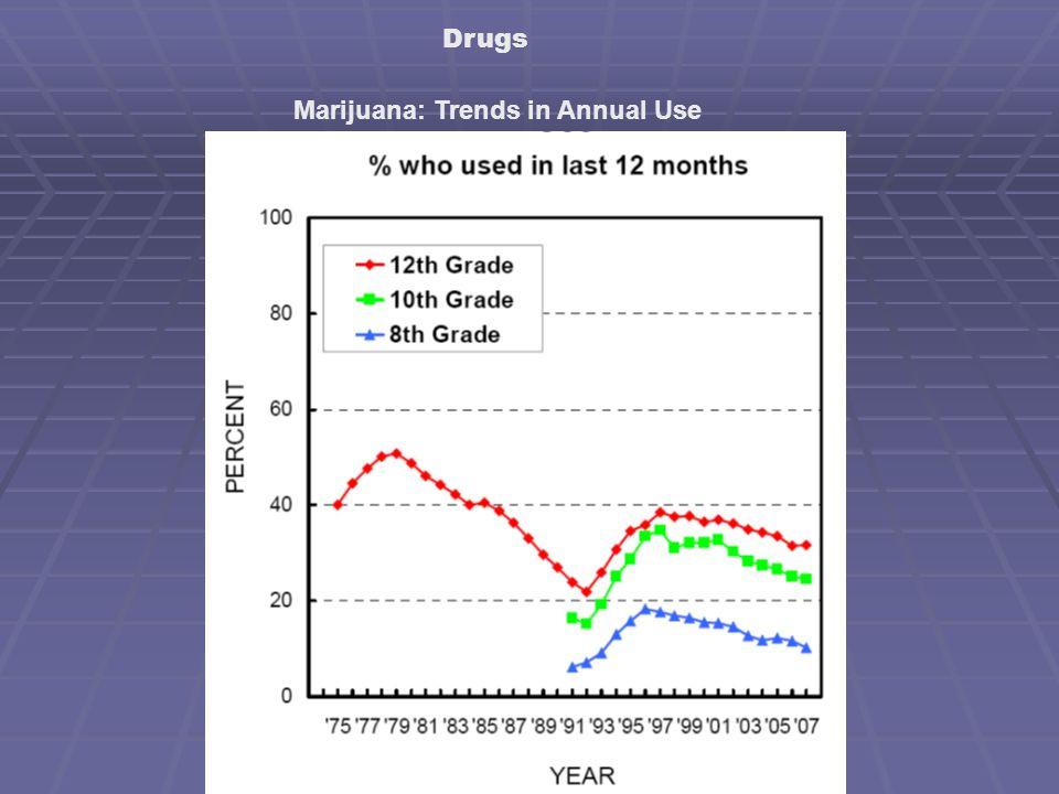 Drugs Marijuana: Trends in Annual Use