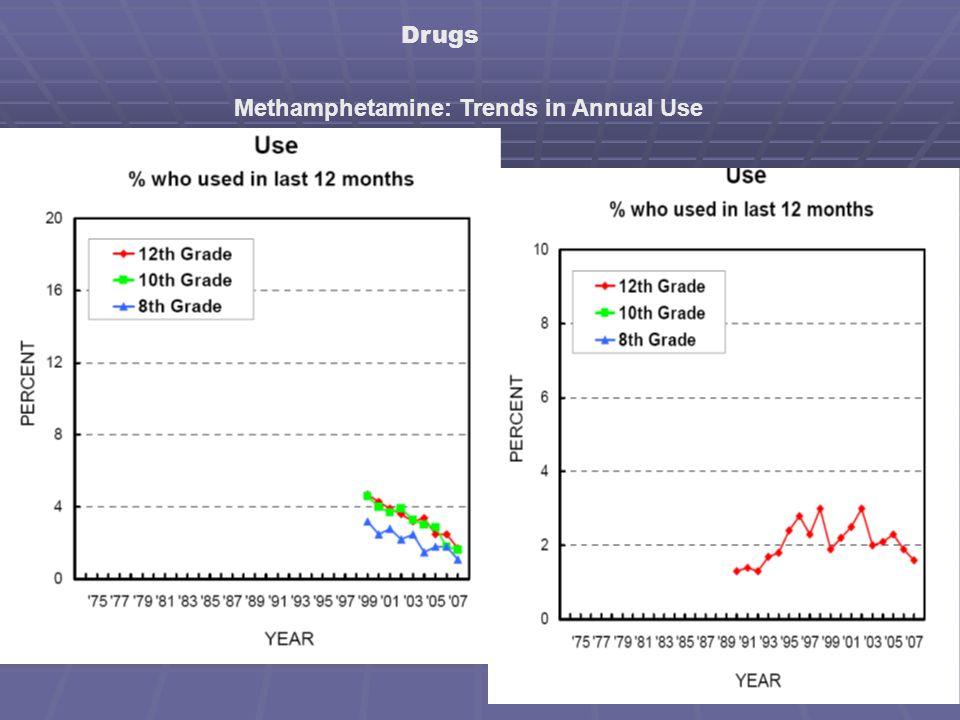 Drugs Methamphetamine: Trends in Annual Use