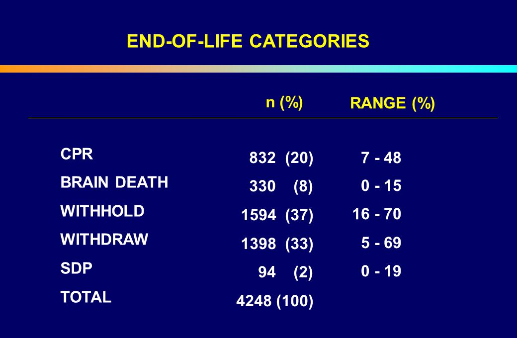 END-OF-LIFE CATEGORIES CPR BRAIN DEATH WITHHOLD WITHDRAW SDP TOTAL n (%) 832 (20) 330 (8) 1594 (37) 1398 (33) 94 (2) 4248 (100) RANGE (%) 7 - 48 0 - 1