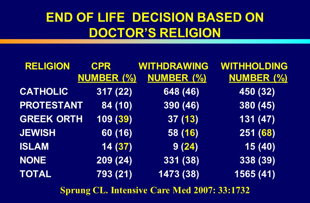 END OF LIFE DECISION BASED ON DOCTOR'S RELIGION RELIGIONCPR WITHDRAWING WITHHOLDING NUMBER (%) NUMBER (%) NUMBER (%) CATHOLIC 317 (22) 648 (46) 450 (3