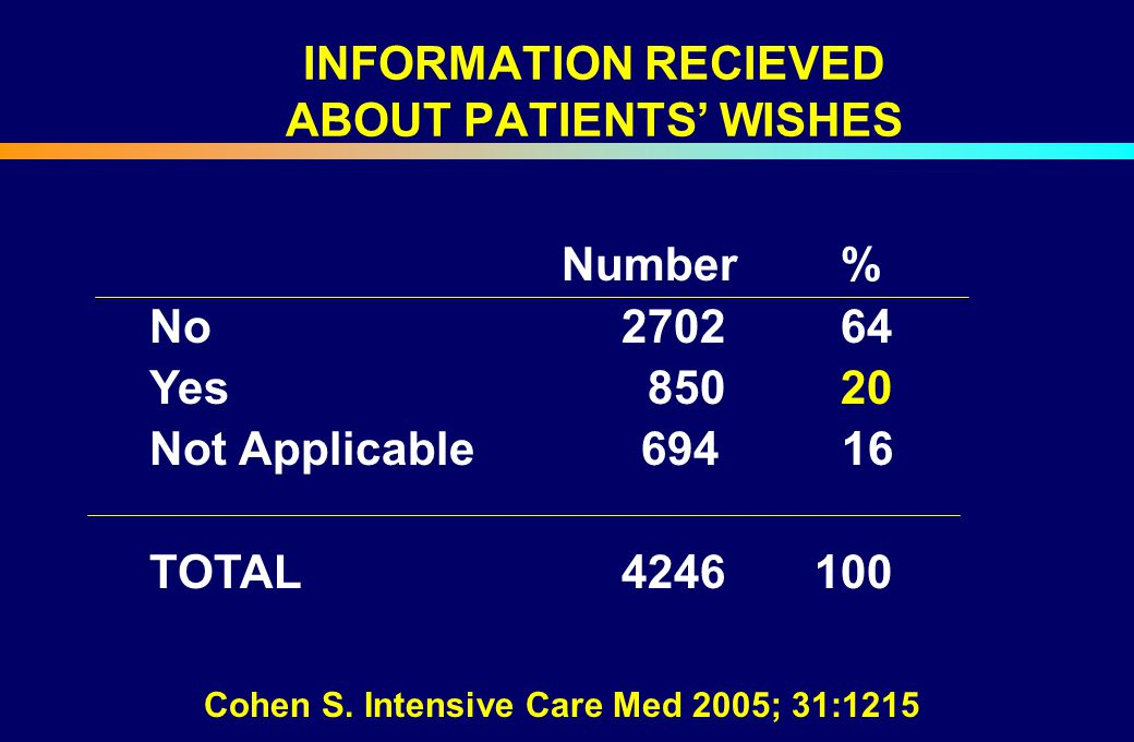 INFORMATION RECIEVED ABOUT PATIENTS' WISHES Number % No 2702 64 Yes 850 20 Not Applicable 694 16 TOTAL 4246 100 Cohen S. Intensive Care Med 2005; 31:1