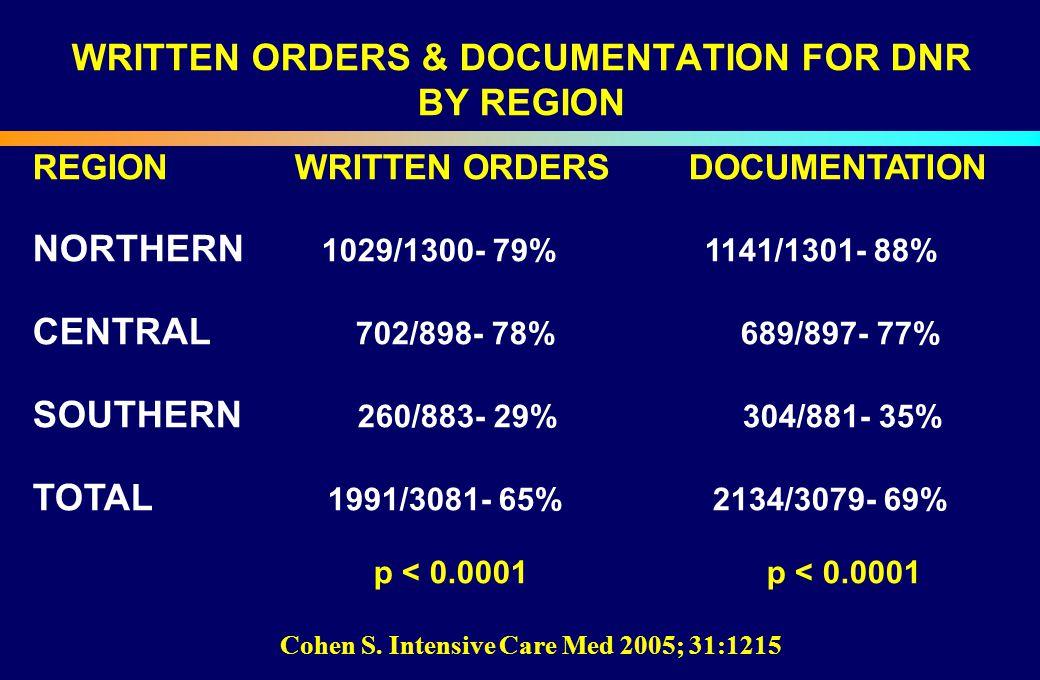 WRITTEN ORDERS & DOCUMENTATION FOR DNR BY REGION REGION WRITTEN ORDERS DOCUMENTATION NORTHERN 1029/1300- 79%1141/1301- 88% CENTRAL 702/898- 78% 689/89