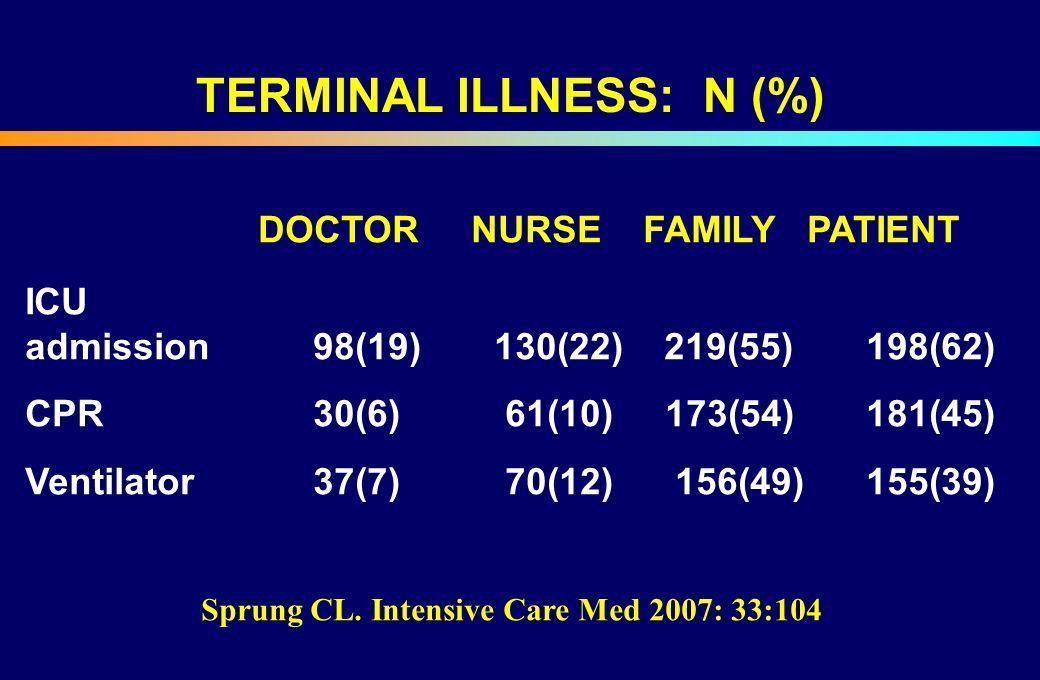 TERMINAL ILLNESS: N (%) DOCTOR NURSE FAMILY PATIENT ICU admission98(19) 130(22) 219(55) 198(62) CPR30(6) 61(10) 173(54) 181(45) Ventilator37(7) 70(12)