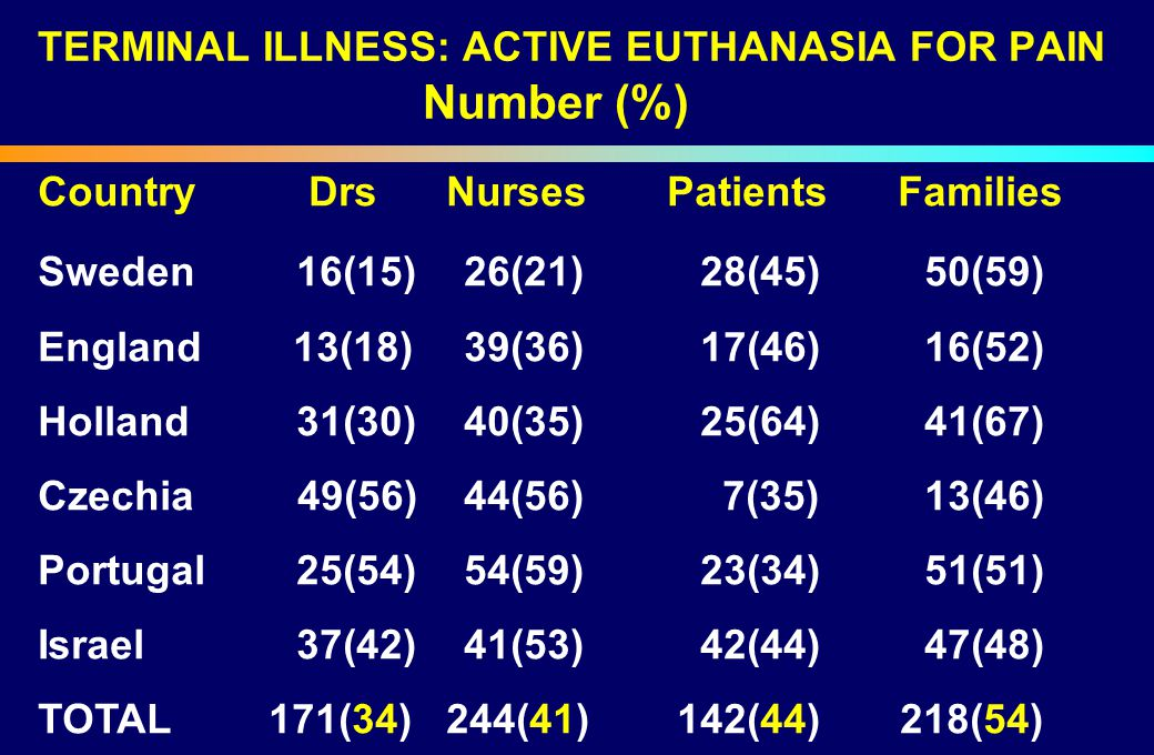 TERMINAL ILLNESS: ACTIVE EUTHANASIA FOR PAIN Number (%) Country Drs Nurses Patients Families Sweden 16(15)26(21) 28(45) 50(59) England 13(18)39(36) 17