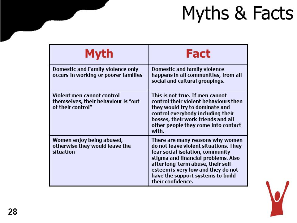 Myths & Facts MythFact Domestic and Family violence only occurs in working or poorer families Domestic and family violence happens in all communities, from all social and cultural groupings.