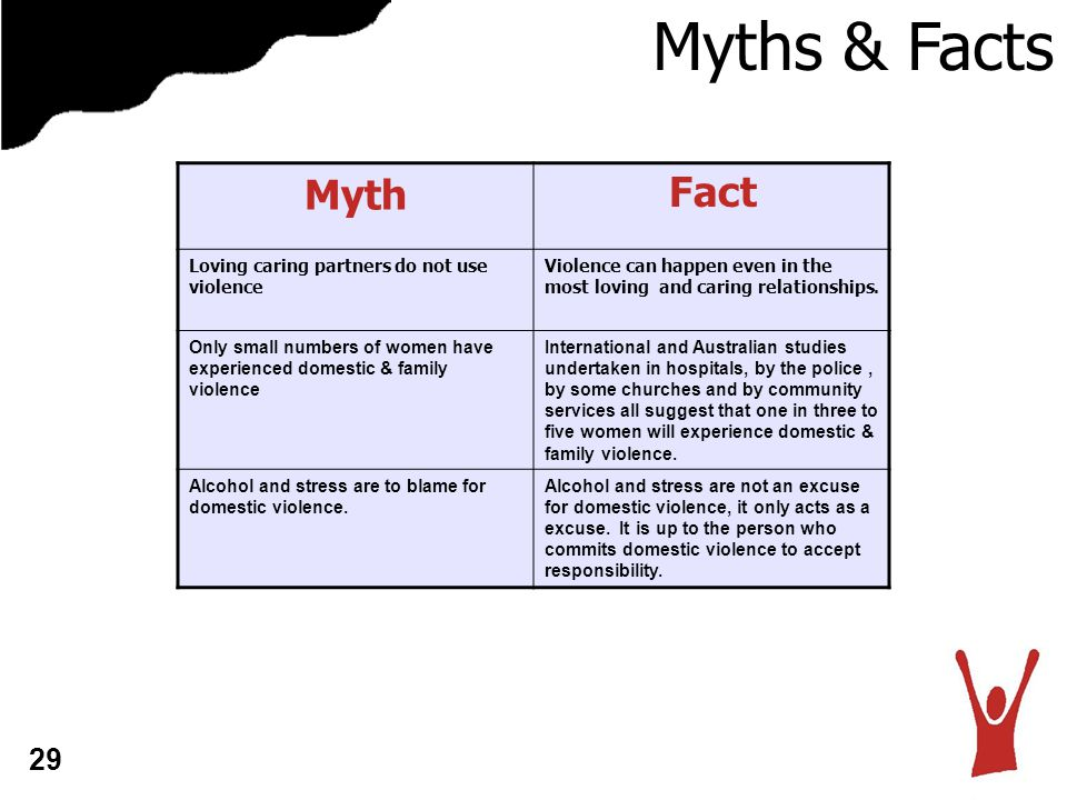 Myths & Facts Myth Loving caring partners do not use violence Violence can happen even in the most loving and caring relationships.
