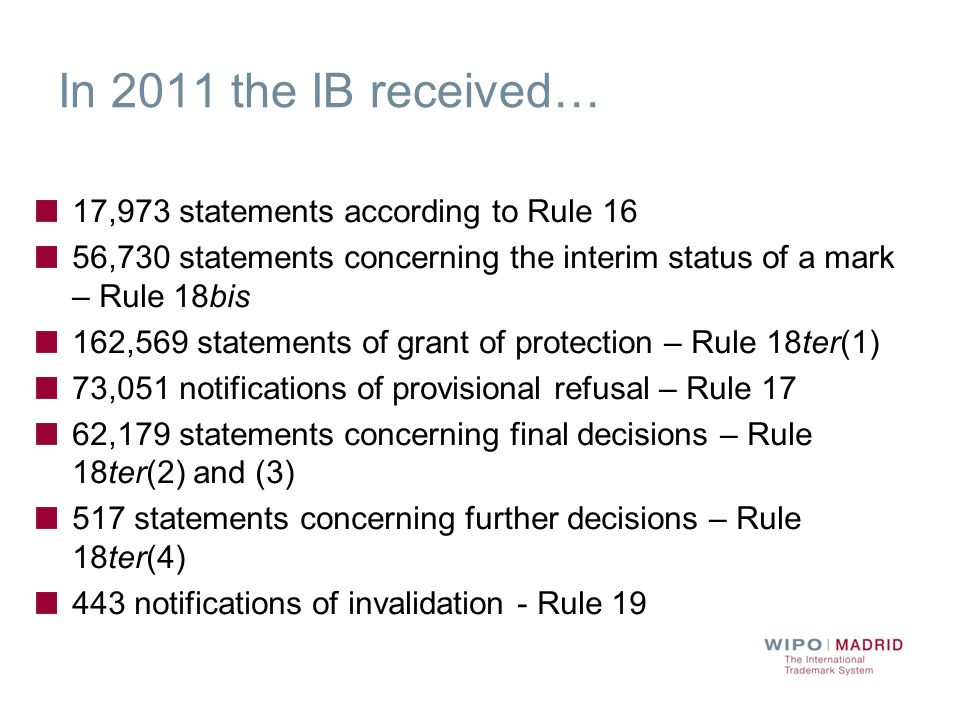 In 2011 the IB received… 17,973 statements according to Rule 16 56,730 statements concerning the interim status of a mark – Rule 18bis 162,569 statements of grant of protection – Rule 18ter(1) 73,051 notifications of provisional refusal – Rule 17 62,179 statements concerning final decisions – Rule 18ter(2) and (3) 517 statements concerning further decisions – Rule 18ter(4) 443 notifications of invalidation - Rule 19