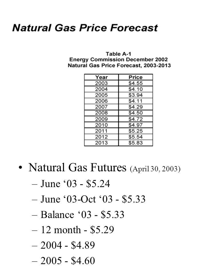 Natural Gas Futures (April 30, 2003) –June '03 - $5.24 –June '03-Oct '03 - $5.33 –Balance '03 - $5.33 –12 month - $5.29 –2004 - $4.89 –2005 - $4.60