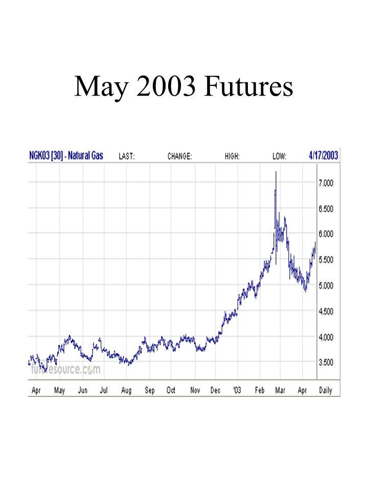 May 2003 Futures
