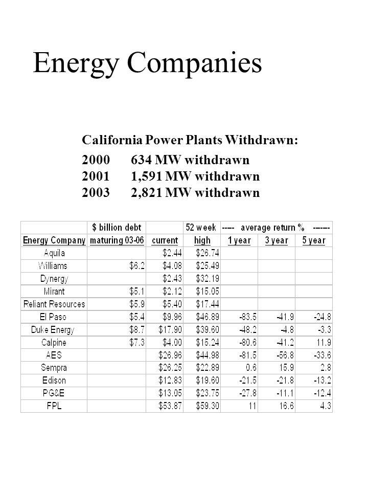 Energy Companies California Power Plants Withdrawn: 2000634 MW withdrawn 20011,591 MW withdrawn 20032,821 MW withdrawn