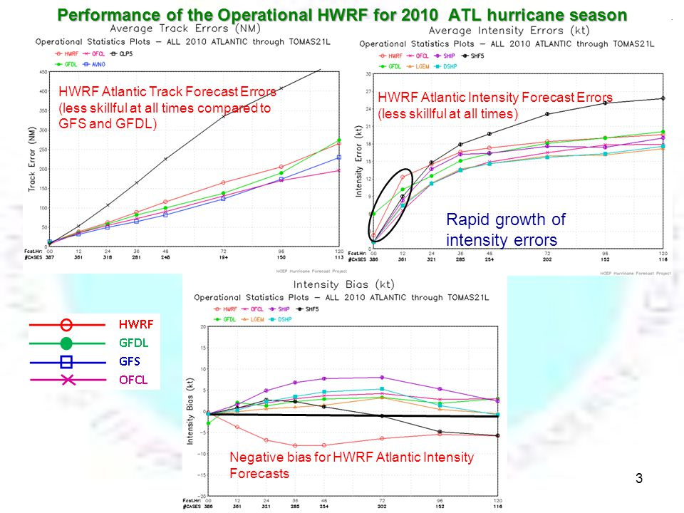 HWRF Atlantic Track Forecast Errors (less skillful at all times compared to GFS and GFDL) HWRF Atlantic Intensity Forecast Errors (less skillful at all times) Negative bias for HWRF Atlantic Intensity Forecasts Performance of the Operational HWRF for 2010 ATL hurricane season Rapid growth of intensity errors 3