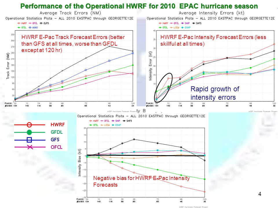 HWRF E-Pac Track Forecast Errors (better than GFS at all times, worse than GFDL except at 120 hr) HWRF E-Pac Intensity Forecast Errors (less skillful at all times) Negative bias for HWRF E-Pac Intensity Forecasts Performance of the Operational HWRF for 2010 EPAC hurricane season Rapid growth of intensity errors 4