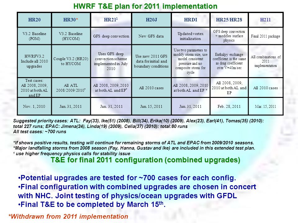 Reduction of model spin-up/spin-down FY2011 HWRF Pre-Implementation Test Results