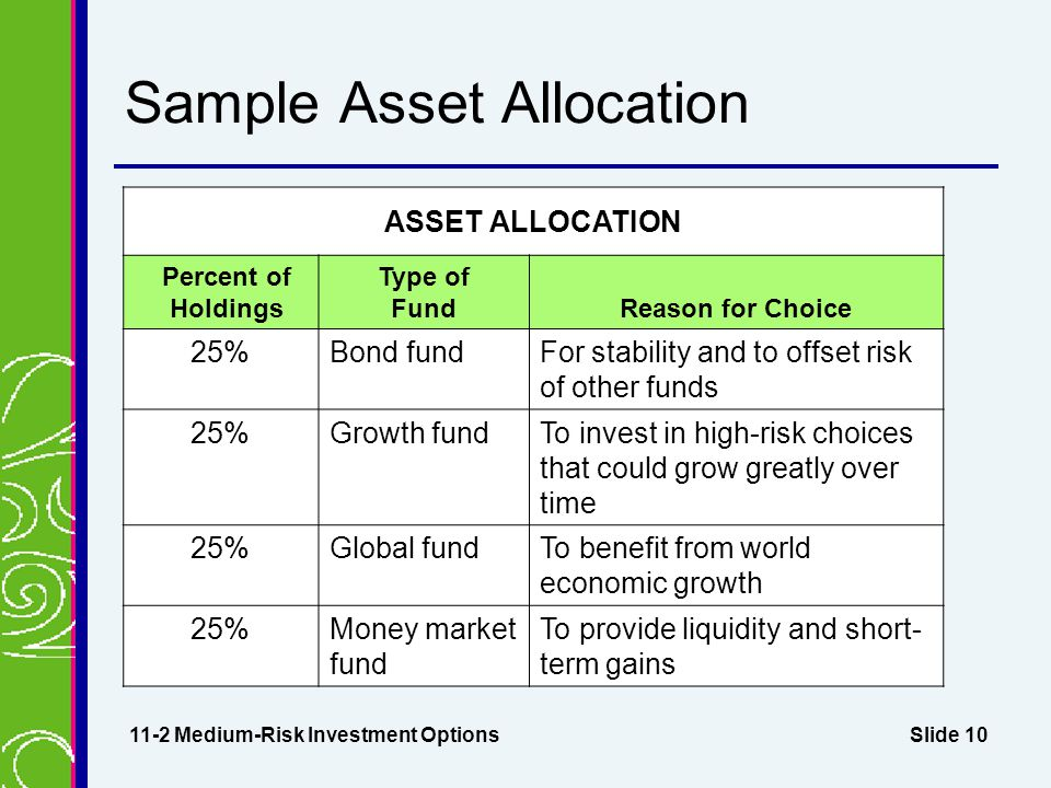 Slide 10 Sample Asset Allocation 11-2 Medium-Risk Investment Options ASSET ALLOCATION Percent of Holdings Type of FundReason for Choice 25%Bond fundFor stability and to offset risk of other funds 25%Growth fundTo invest in high-risk choices that could grow greatly over time 25%Global fundTo benefit from world economic growth 25%Money market fund To provide liquidity and short- term gains