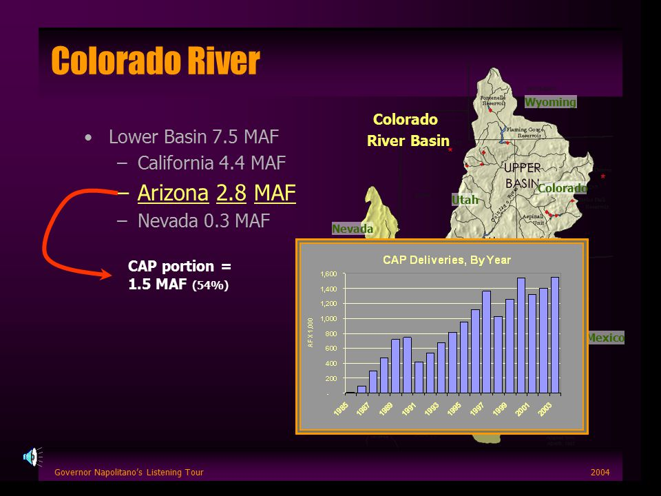 Governor Napolitano's Listening Tour2004 Colorado River Lower Basin 7.5 MAF –California 4.4 MAF –Arizona 2.8 MAF –Nevada 0.3 MAF CAP portion = 1.5 MAF (54%) Colorado River Basin Arizona Utah Colorado Nevada California New Mexico Wyoming Mexico