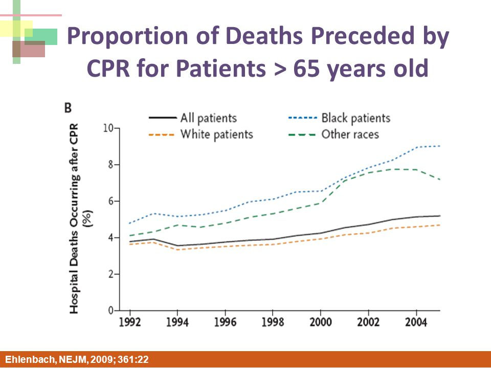 Proportion of Deaths Preceded by CPR for Patients > 65 years old Ehlenbach, NEJM, 2009; 361:22