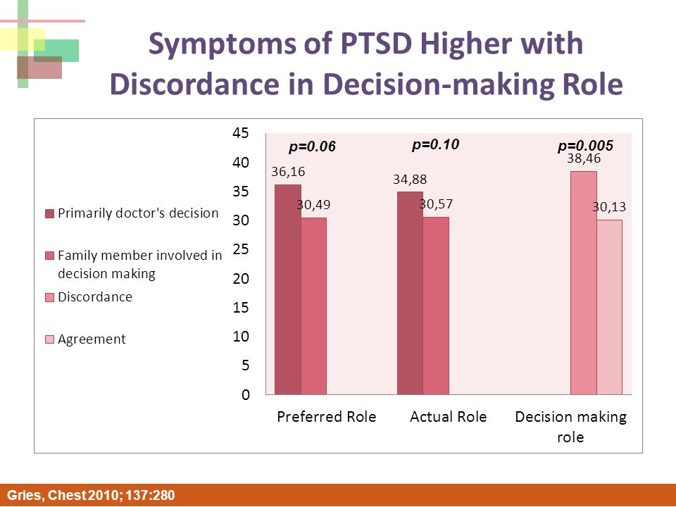Symptoms of PTSD Higher with Discordance in Decision-making Role p=0.005 p=0.10 p=0.06 Gries, Chest 2010; 137:280
