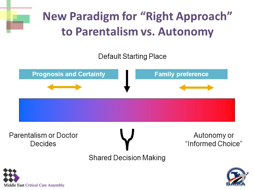 Parentalism or Doctor Decides Autonomy or Informed Choice Shared Decision Making Default Starting Place Family preferencePrognosis and Certainty New Paradigm for Right Approach to Parentalism vs.