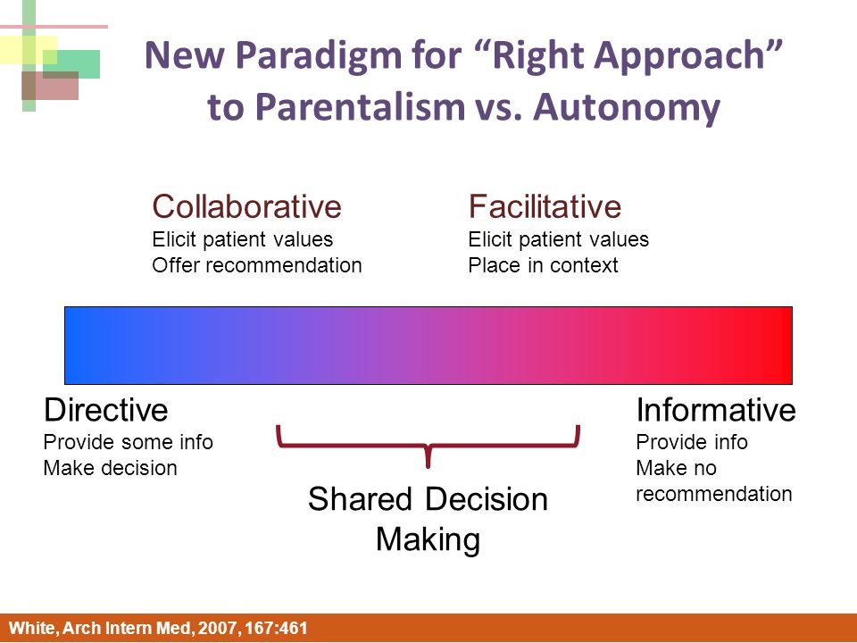 Directive Provide some info Make decision Informative Provide info Make no recommendation Shared Decision Making Facilitative Elicit patient values Place in context Collaborative Elicit patient values Offer recommendation White, submitted, 2008 New Paradigm for Right Approach to Parentalism vs.