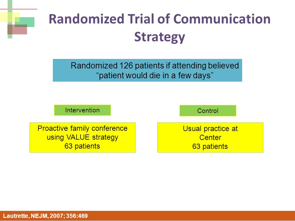 Randomized Trial of Communication Strategy Lautrette, NEJM, 2007; 356:469 Randomized 126 patients if attending believed patient would die in a few days Proactive family conference using VALUE strategy 63 patients Usual practice at Center 63 patients Intervention Control