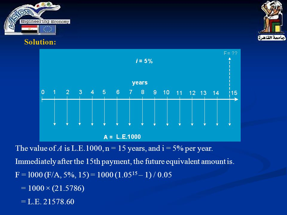 The value of A is L.E.1000, n = 15 years, and i = 5% per year. Immediately after the 15th payment, the future equivalent amount is. F = l000 (F/A, 5%,
