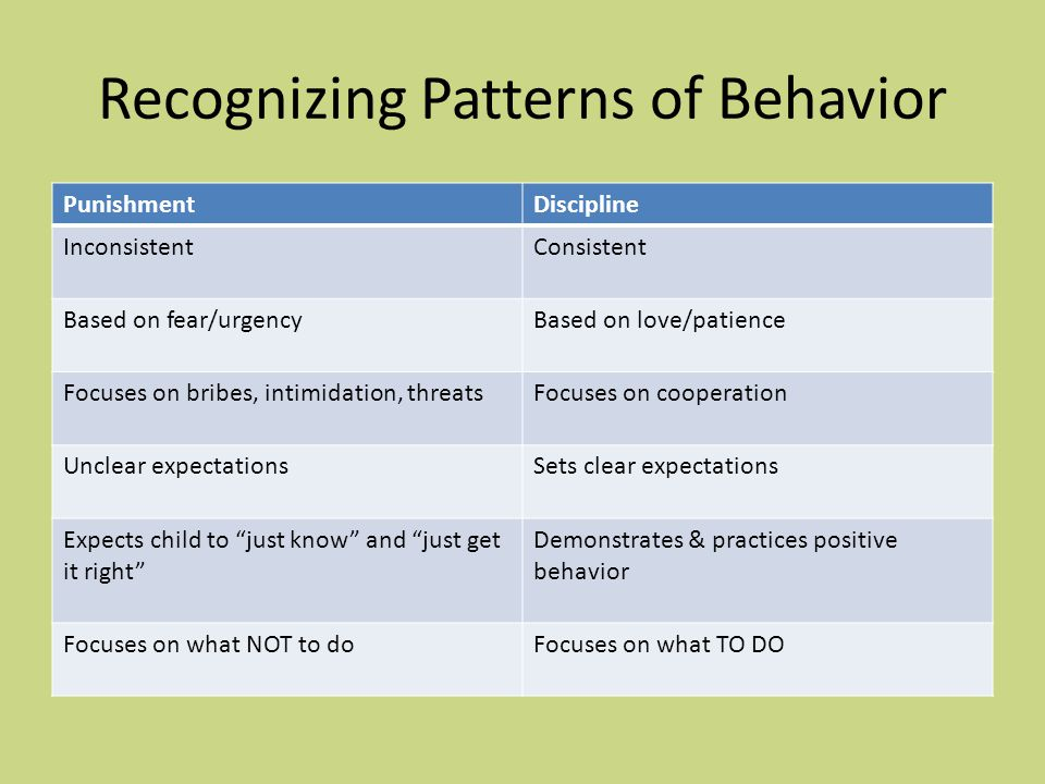 Recognizing Patterns of Behavior PunishmentDiscipline InconsistentConsistent Based on fear/urgencyBased on love/patience Focuses on bribes, intimidation, threatsFocuses on cooperation Unclear expectationsSets clear expectations Expects child to just know and just get it right Demonstrates & practices positive behavior Focuses on what NOT to doFocuses on what TO DO
