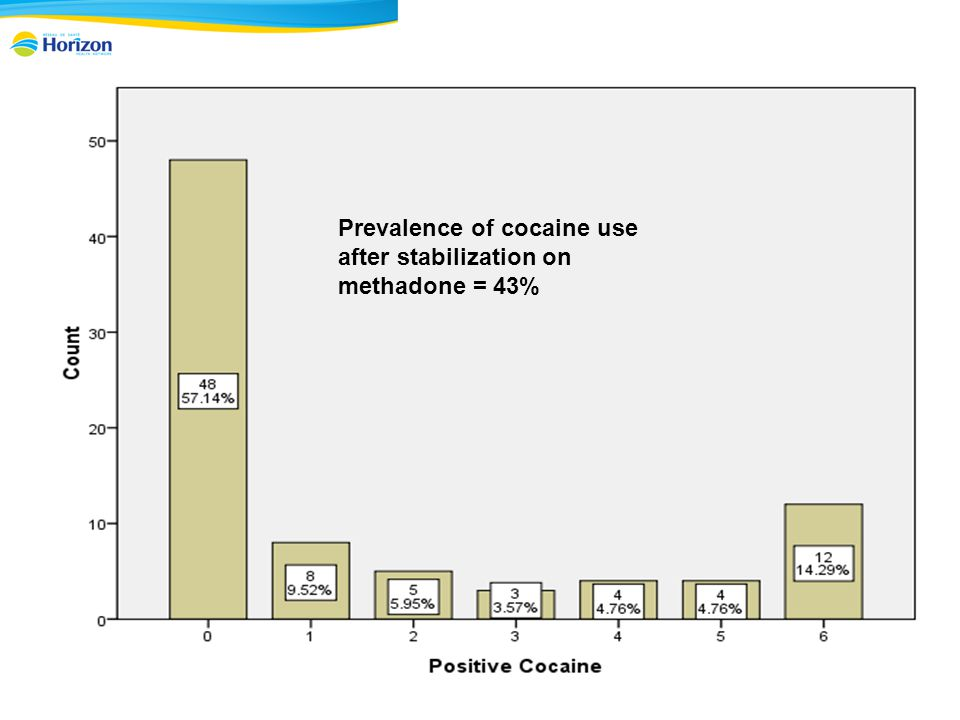 Prevalence of cocaine use after stabilization on methadone = 43%