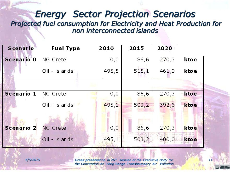 6/5/2015 Greek presentation in 26 th session of the Executive Body for the Convention on Long-Range Transboundary Air Pollution 11 Energy Sector Projection Scenarios Projected fuel consumption for Electricity and Heat Production for non interconnected islands Projected fuel consumption for Electricity and Heat Production for non interconnected islands