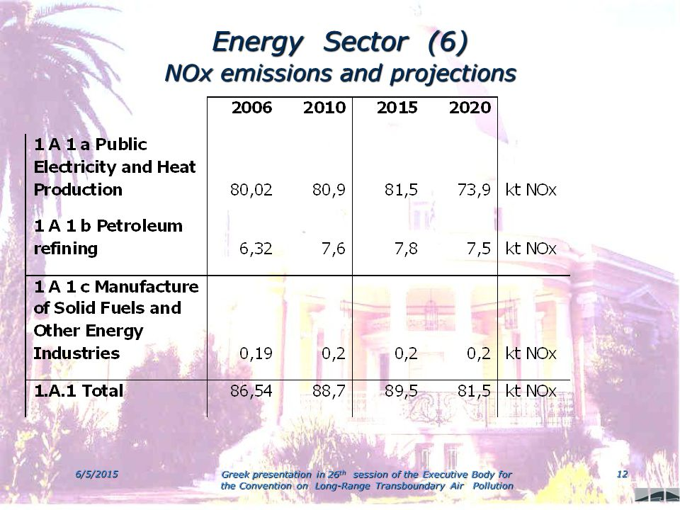 6/5/2015 Greek presentation in 26 th session of the Executive Body for the Convention on Long-Range Transboundary Air Pollution 12 Energy Sector (6) NOx emissions and projections