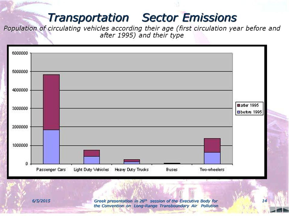 6/5/2015 Greek presentation in 26 th session of the Executive Body for the Convention on Long-Range Transboundary Air Pollution 14 Transportation Sector Emissions Population of circulating vehicles according their age (first circulation year before and after 1995) and their type