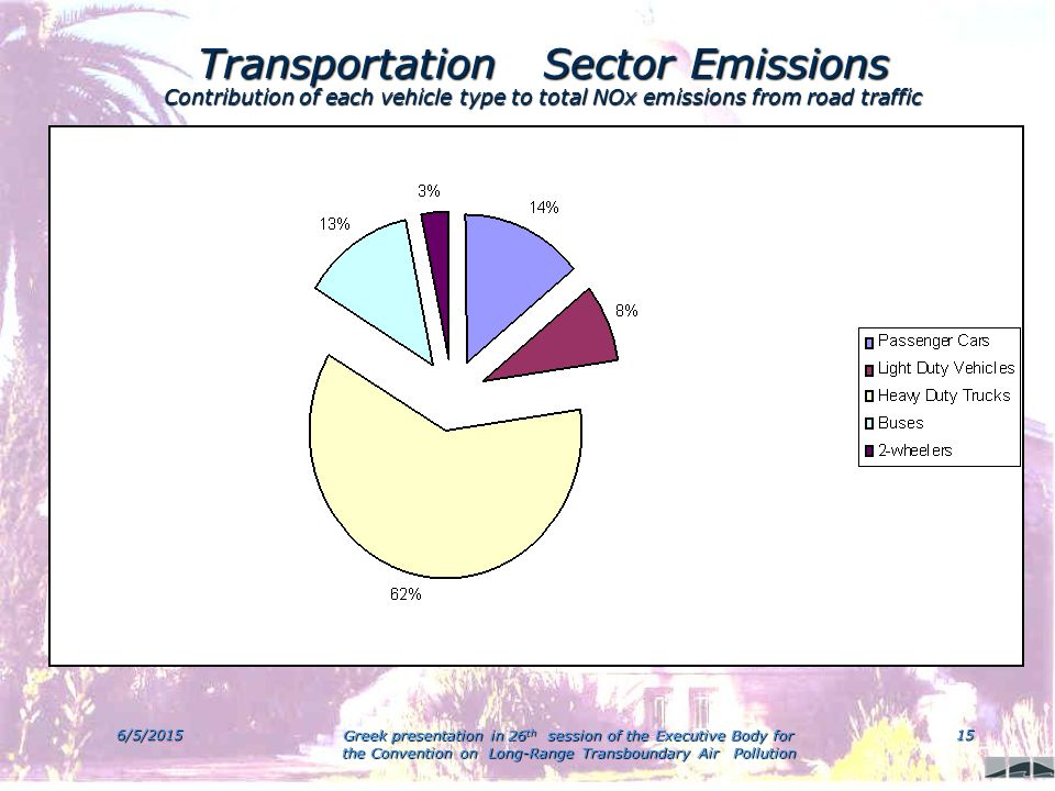 6/5/2015 Greek presentation in 26 th session of the Executive Body for the Convention on Long-Range Transboundary Air Pollution 15 Transportation Sector Emissions Contribution of each vehicle type to total NOx emissions from road traffic