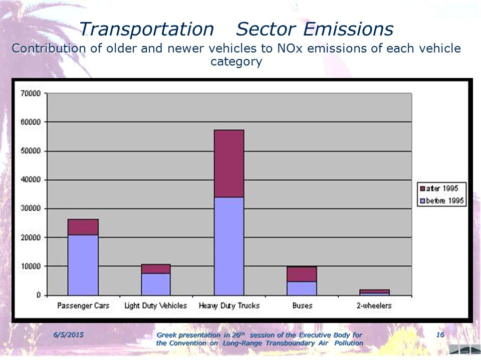 6/5/2015 Greek presentation in 26 th session of the Executive Body for the Convention on Long-Range Transboundary Air Pollution 16 Transportation Sector Emissions Contribution of older and newer vehicles to NOx emissions of each vehicle category