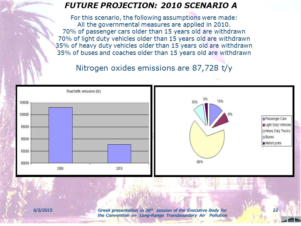 6/5/2015 Greek presentation in 26 th session of the Executive Body for the Convention on Long-Range Transboundary Air Pollution 22 FUTURE PROJECTION: 2010 SCENARIO A FUTURE PROJECTION: 2010 SCENARIO A For this scenario, the following assumptions were made: All the governmental measures are applied in 2010.