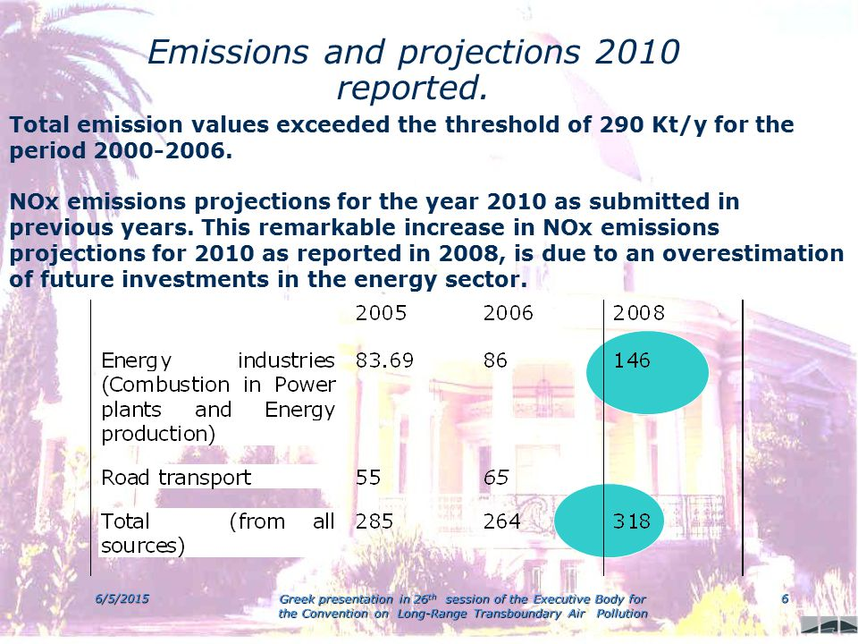 6/5/2015 Greek presentation in 26 th session of the Executive Body for the Convention on Long-Range Transboundary Air Pollution 6 Emissions and projections 2010 reported.