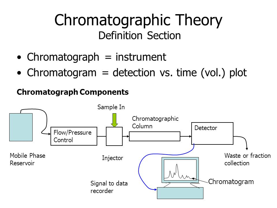 Chromatographic Theory Definition Section Chromatograph = instrument Chromatogram = detection vs. time (vol.) plot Chromatograph Components Mobile Pha