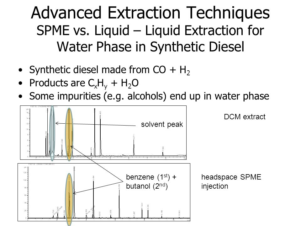 Advanced Extraction Techniques SPME vs. Liquid – Liquid Extraction for Water Phase in Synthetic Diesel Synthetic diesel made from CO + H 2 Products ar