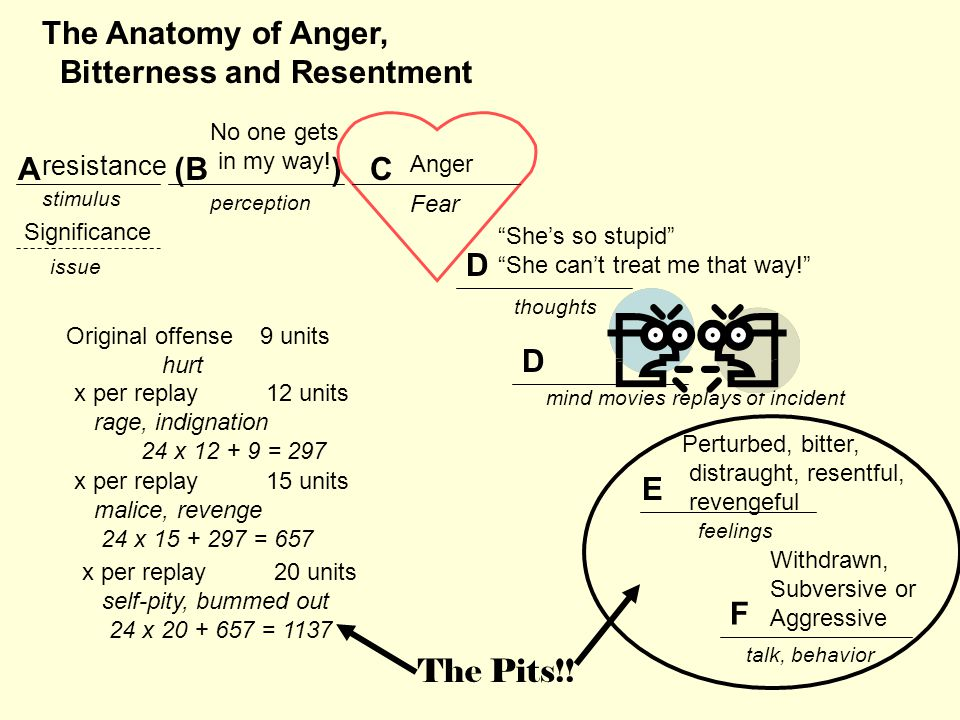 stimulus issue perception thoughts feelings talk, behavior The Anatomy of Anger, Bitterness and Resentment A E F D D mind movies replays of incident (B )C Original offense 9 units hurt x per replay12 units rage, indignation 24 x 12 + 9 = 297 x per replay15 units malice, revenge 24 x 15 + 297 = 657 x per replay20 units self-pity, bummed out 24 x 20 + 657 = 1137 Significance resistance Anger No one gets in my way.