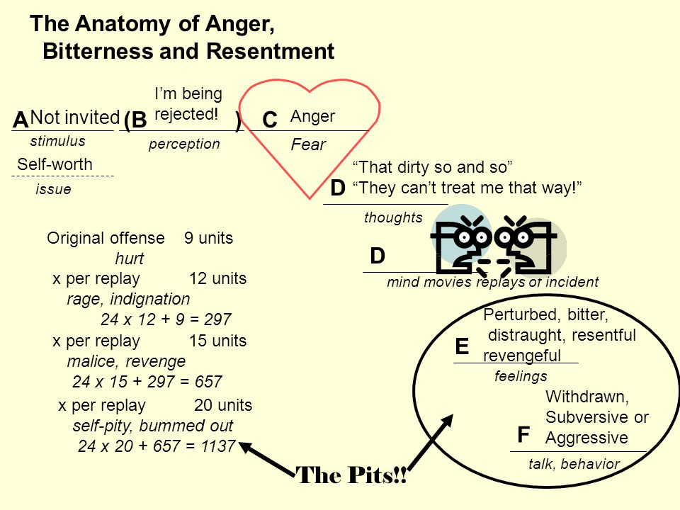 stimulus issue perception thoughts feelings talk, behavior The Anatomy of Anger, Bitterness and Resentment A E F D D mind movies replays of incident (B )C Original offense 9 units hurt x per replay12 units rage, indignation 24 x 12 + 9 = 297 x per replay15 units malice, revenge 24 x 15 + 297 = 657 x per replay20 units self-pity, bummed out 24 x 20 + 657 = 1137 Self-worth Not invited Anger I'm being rejected.
