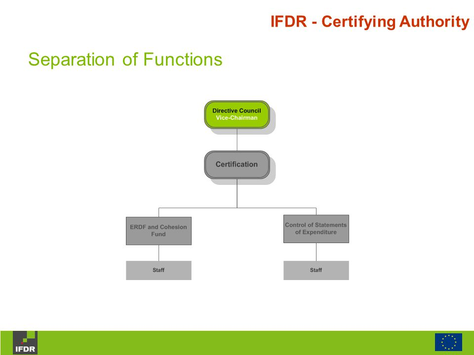 IFDR - Certifying Authority Separation of Functions