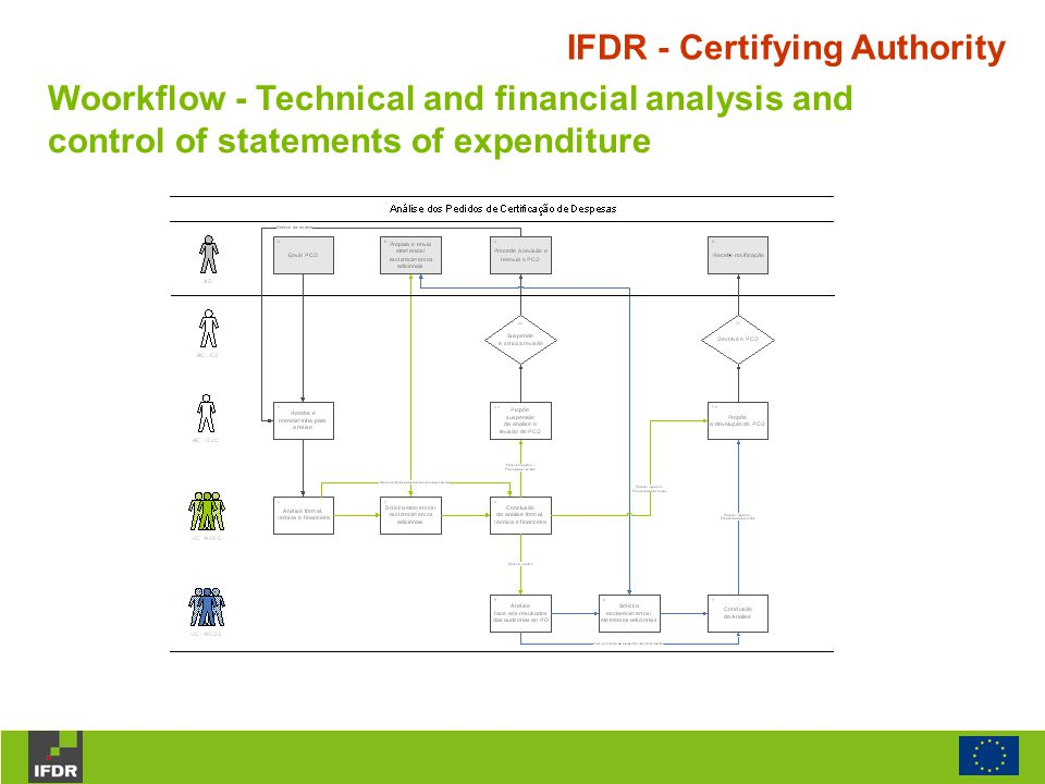 IFDR - Certifying Authority Woorkflow - Technical and financial analysis and control of statements of expenditure