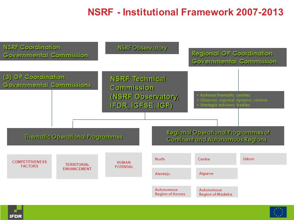  Drawing up and submitting to the Commission certified statements of expenditure and applications for payment; Functions as Certifying Authority IFDR - Certifying Authority