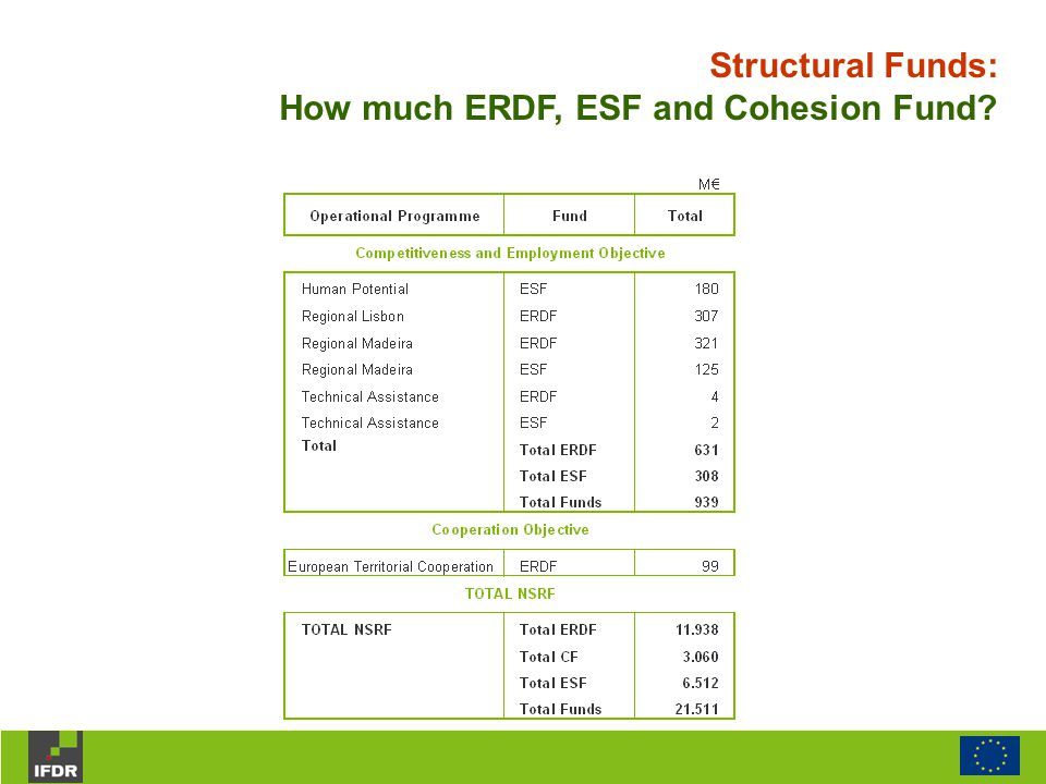 Structural Funds: How much ERDF, ESF and Cohesion Fund?