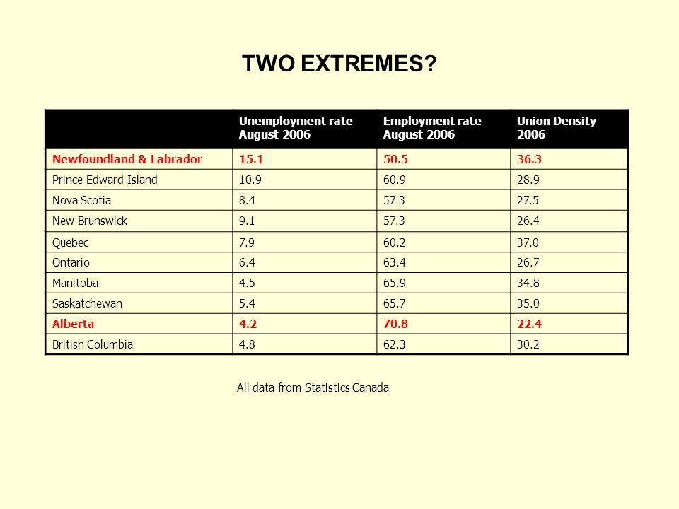 Unemployment rate August 2006 Employment rate August 2006 Union Density 2006 Newfoundland & Labrador15.150.536.3 Prince Edward Island10.960.928.9 Nova Scotia8.457.327.5 New Brunswick9.157.326.4 Quebec7.960.237.0 Ontario6.463.426.7 Manitoba4.565.934.8 Saskatchewan5.465.735.0 Alberta4.270.822.4 British Columbia4.862.330.2 All data from Statistics Canada TWO EXTREMES