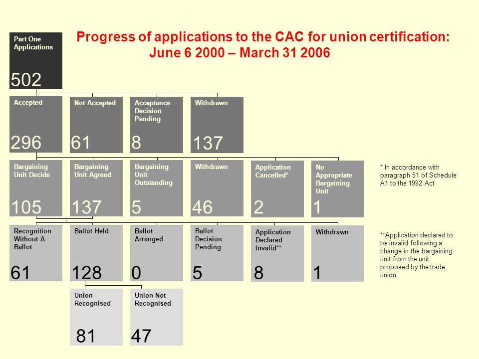 Part One Applications Accepted Bargaining Unit Decide Recognition Without A Ballot Not AcceptedAcceptance Decision Pending Withdrawn Bargaining Unit Agreed Bargaining Unit Outstanding Withdrawn Application Cancelled* No Appropriate Bargaining Unit Ballot HeldBallot Arranged Ballot Decision Pending Application Declared Invalid** Withdrawn Union Recognised Union Not Recognised * In accordance with paragraph 51 of Schedule A1 to the 1992 Act **Application declared to be invalid following a change in the bargaining unit from the unit proposed by the trade union 502 296618 1051375 611285810 8147 4621 137 Progress of applications to the CAC for union certification: June 6 2000 – March 31 2006