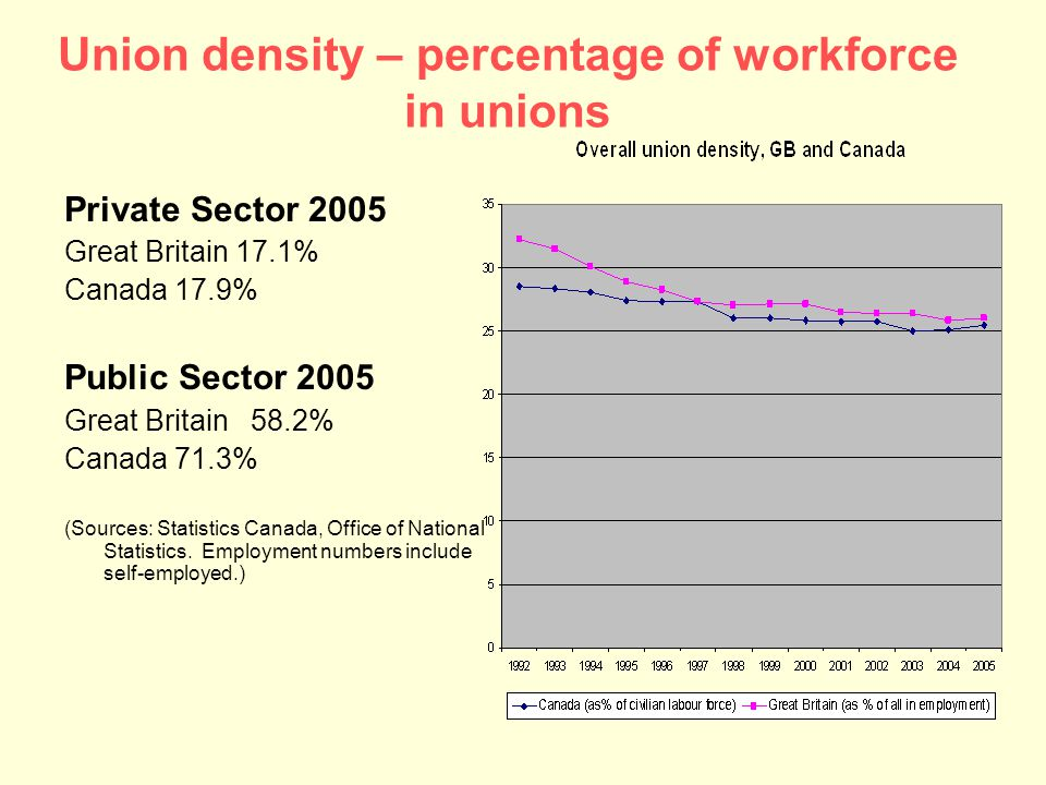 Union density – percentage of workforce in unions Private Sector 2005 Great Britain 17.1% Canada 17.9% Public Sector 2005 Great Britain 58.2% Canada 71.3% (Sources: Statistics Canada, Office of National Statistics.