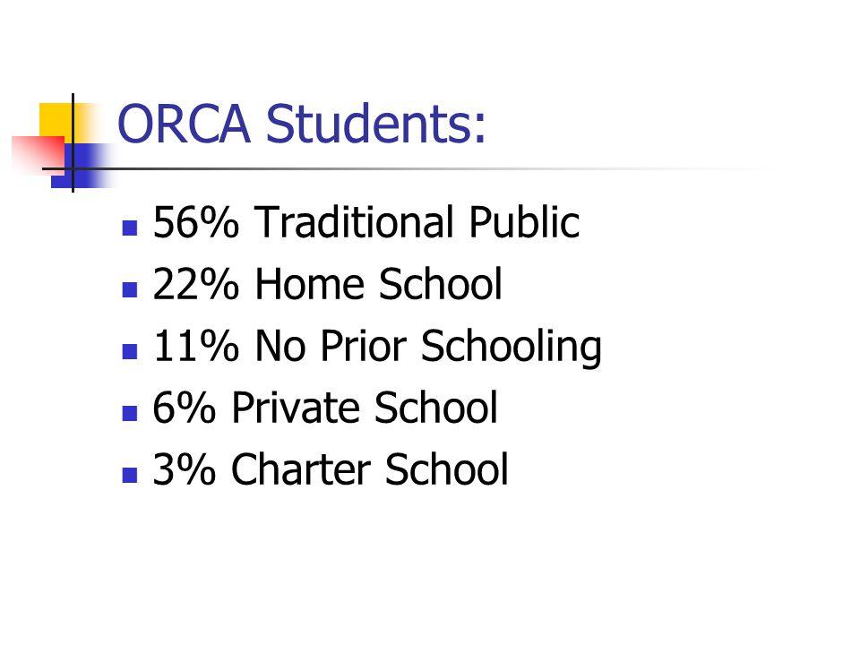 ORCA Students: 56% Traditional Public 22% Home School 11% No Prior Schooling 6% Private School 3% Charter School