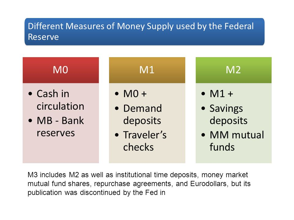 Different Measures of Money Supply used by the Federal Reserve M0 Cash in circulation MB - Bank reserves M1 M0 + Demand deposits Traveler's checks M2