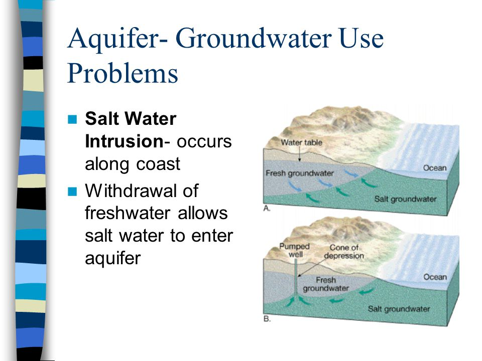Aquifer- Groundwater Use Problems Salt Water Intrusion- occurs along coast Withdrawal of freshwater allows salt water to enter aquifer