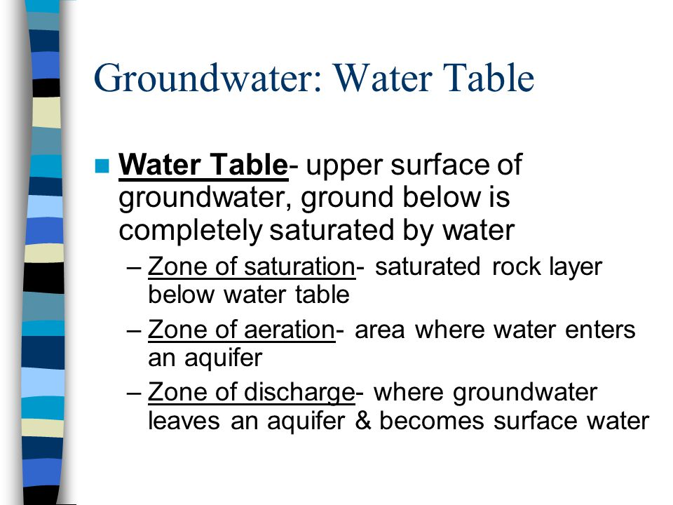 Groundwater: Water Table Water Table- upper surface of groundwater, ground below is completely saturated by water –Zone of saturation- saturated rock